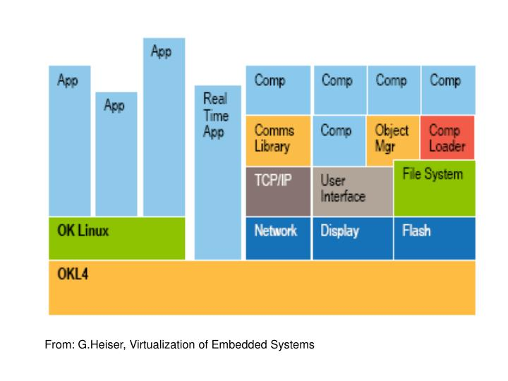 From: G.Heiser, Virtualization of Embedded Systems