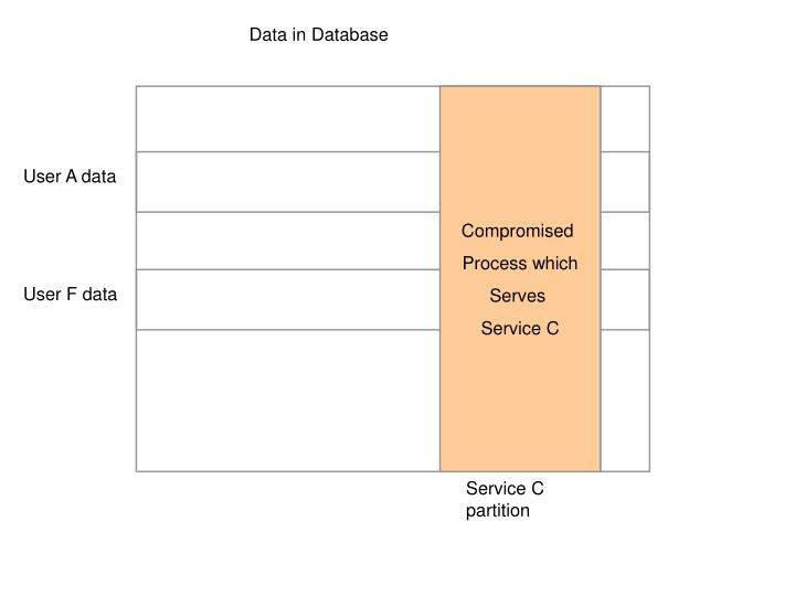 Data in Database