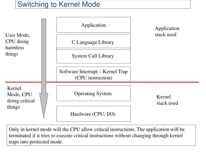 Switching to Kernel Mode