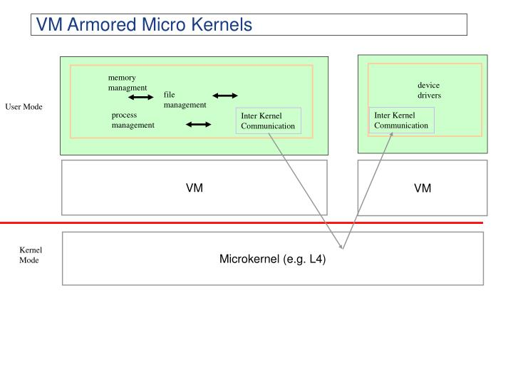 VM Armored Micro Kernels