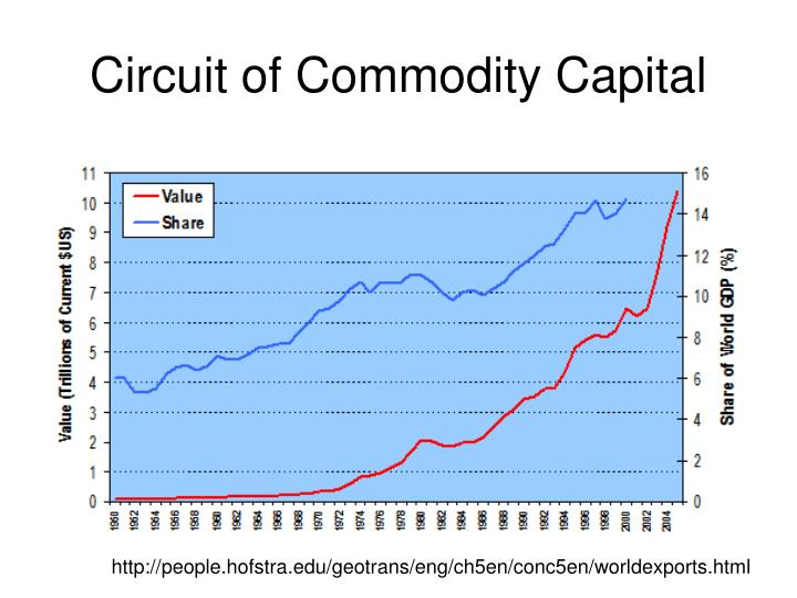 Circuit of Commodity Capital