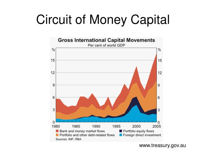 Circuit of Money Capital