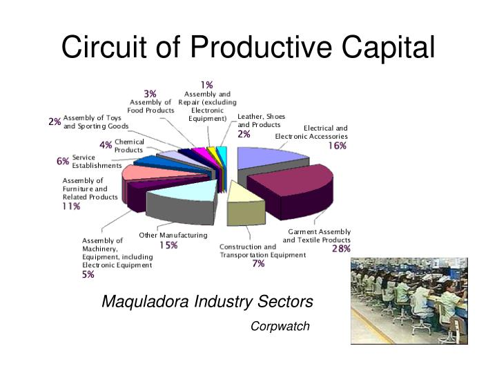 Circuit of Productive Capital