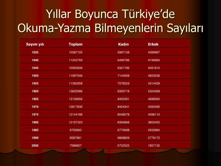 Yıllar Boyunca Türkiye'de
