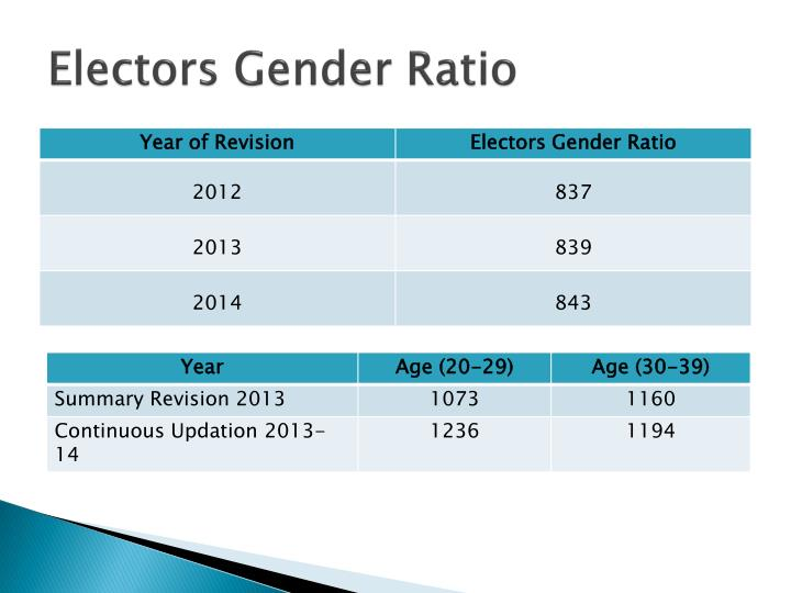 Electors Gender Ratio
