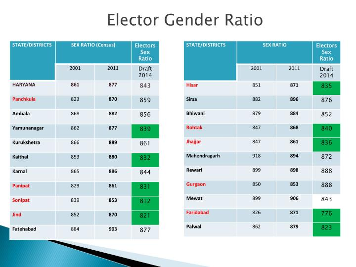 Elector Gender Ratio