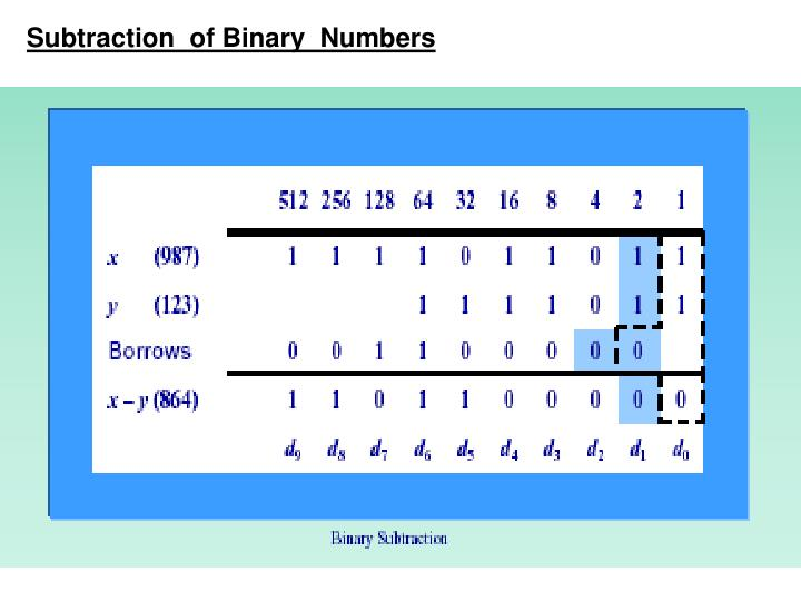 Subtraction  of Binary  Numbers