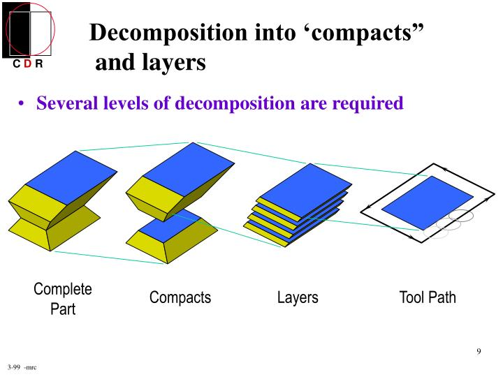 Decomposition into 'compacts""