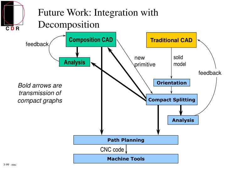 Future Work: Integration with Decomposition