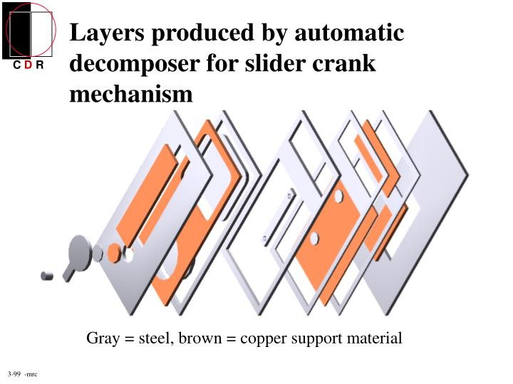 Layers produced by automatic decomposer for slider crank mechanism