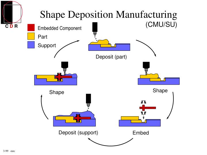 Shape Deposition Manufacturing