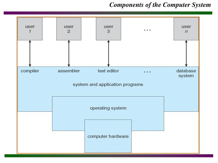 Components of the Computer System