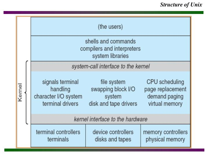 Structure of Unix