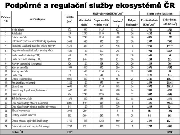 Podpůrné a regulační služby ekosystémů ČR