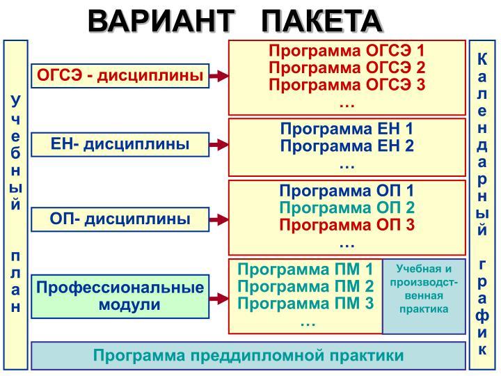 ВАРИАНТ   ПАКЕТА