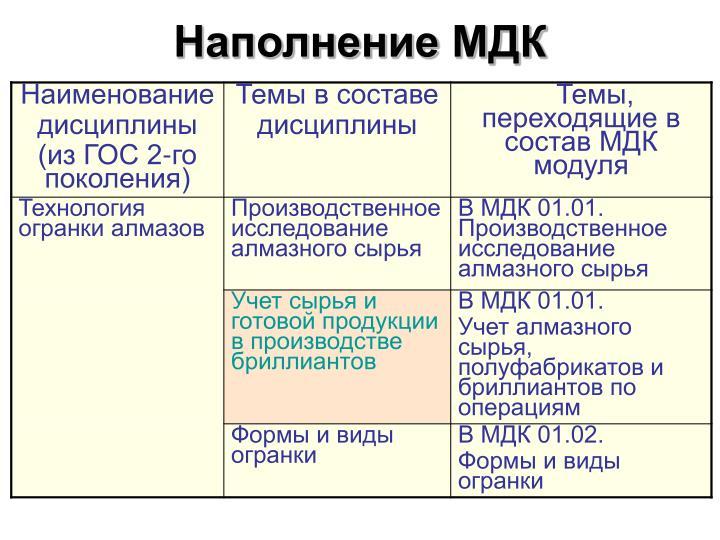 Наполнение МДК