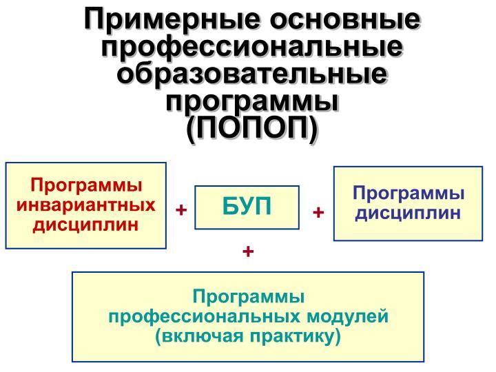 Примерные основные профессиональные образовательные программы