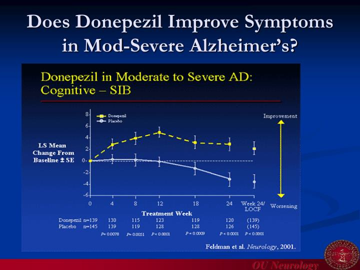 Does Donepezil Improve Symptoms  in Mod-Severe Alzheimer's?