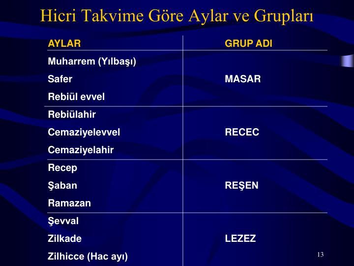 Hicri Takvime Göre Aylar ve Grupları
