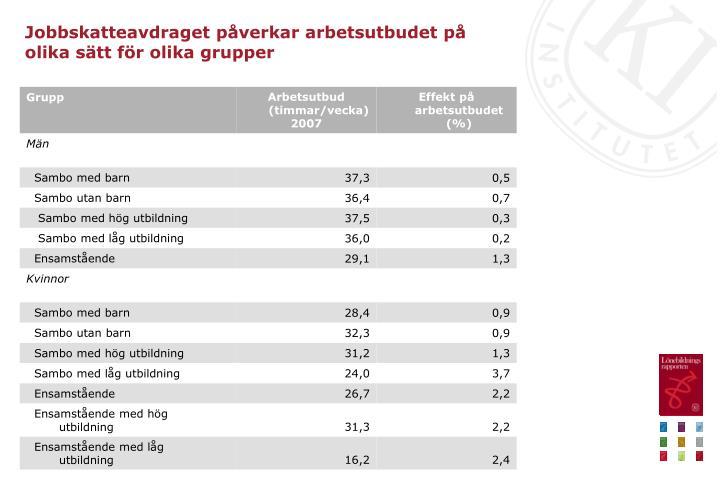 Jobbskatteavdraget påverkar arbetsutbudet på olika sätt för olika grupper