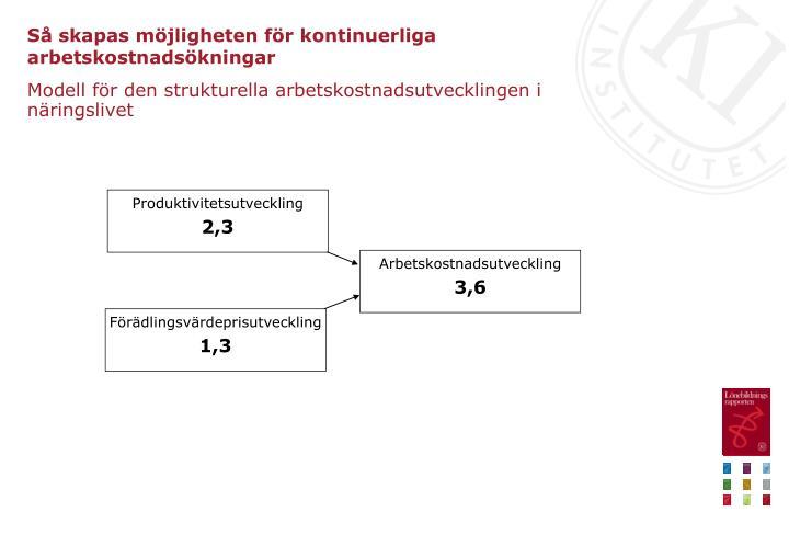 Modell för den strukturella arbetskostnadsutvecklingen i näringslivet