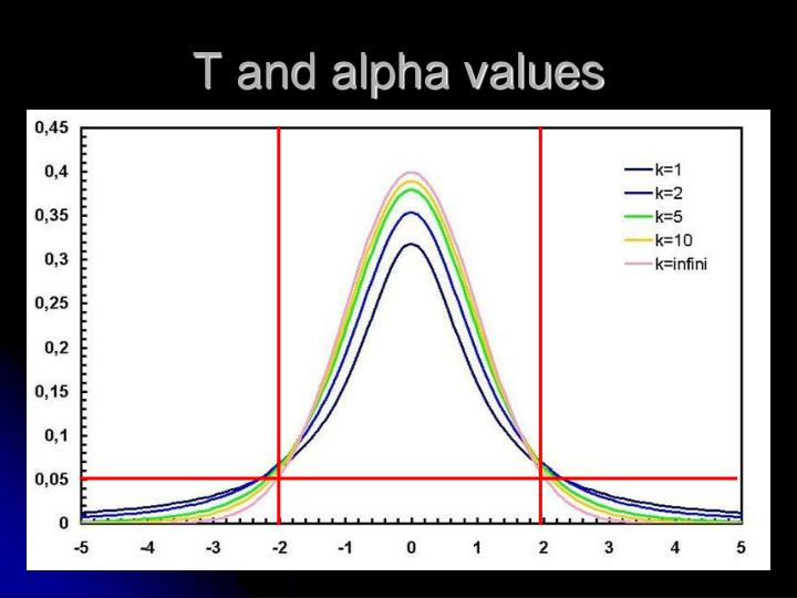 T and alpha values