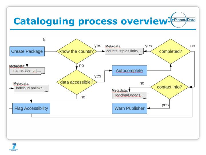 Cataloguing process overview