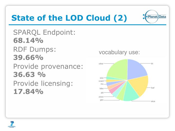 State of the LOD Cloud (2)