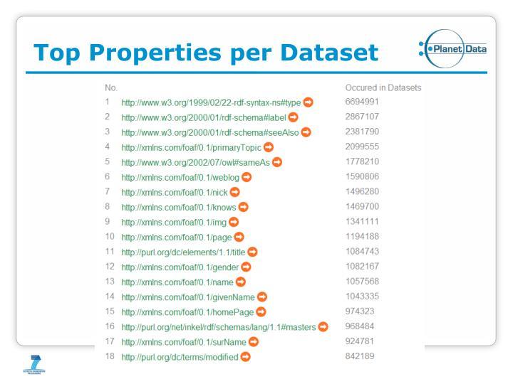 Top Properties per Dataset
