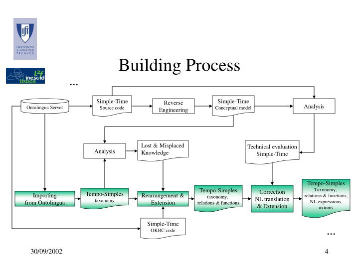 Building Process
