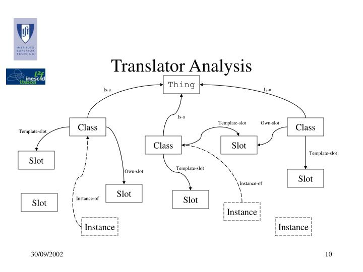 Translator Analysis