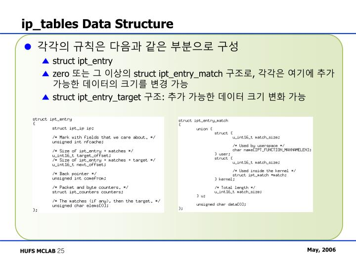 ip_tables Data Structure