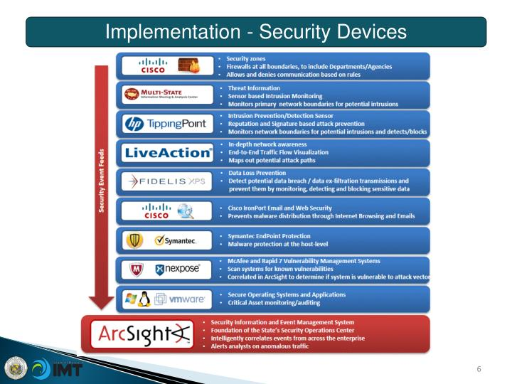 Implementation - Security Devices