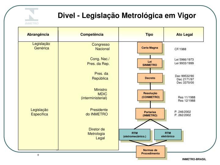 Divel - Legislação Metrológica em Vigor