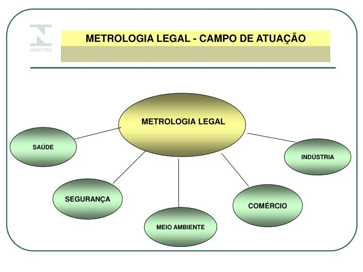 METROLOGIA LEGAL - CAMPO DE ATUAÇÃO
