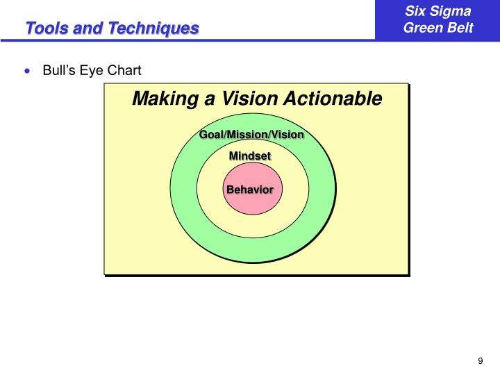 Making a Vision Actionable