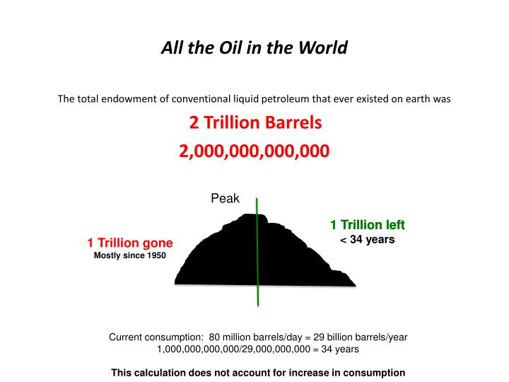 All the Oil in the World