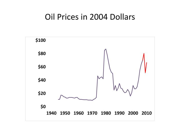 Oil Prices in 2004 Dollars