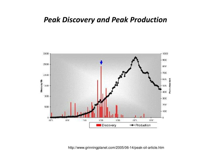 Peak Discovery and Peak Production