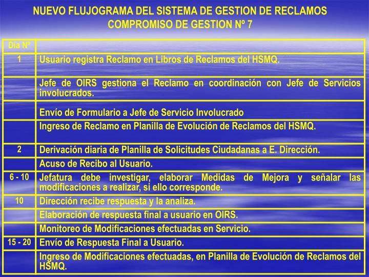 NUEVO FLUJOGRAMA DEL SISTEMA DE GESTION DE RECLAMOS