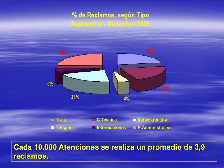 Cada 10.000 Atenciones se realiza un promedio de 3,9 reclamos.