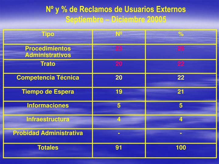 Nº y % de Reclamos de Usuarios Externos