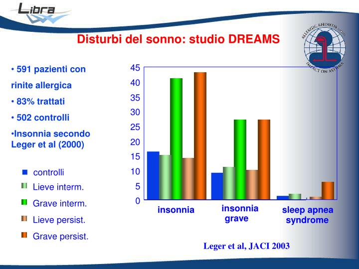 Disturbi del sonno: studio DREAMS