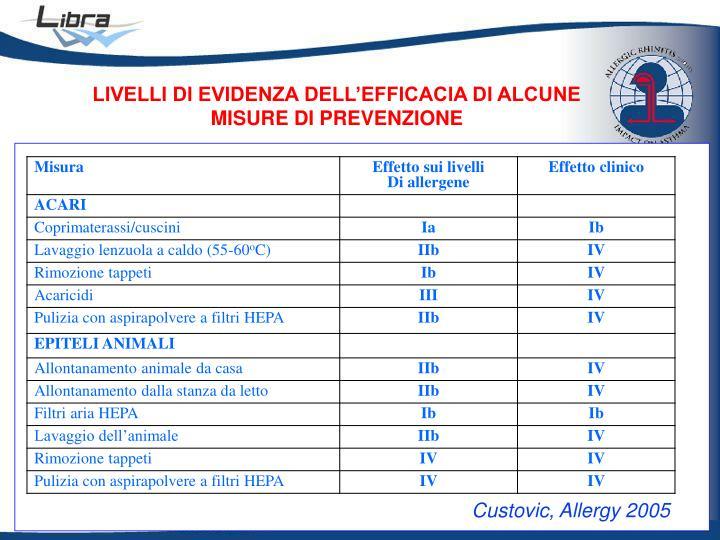 LIVELLI DI EVIDENZA DELL'EFFICACIA DI ALCUNE