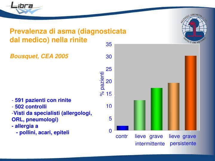 Prevalenza di asma (diagnosticata