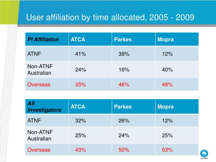 User affiliation by time allocated, 2005 - 2009