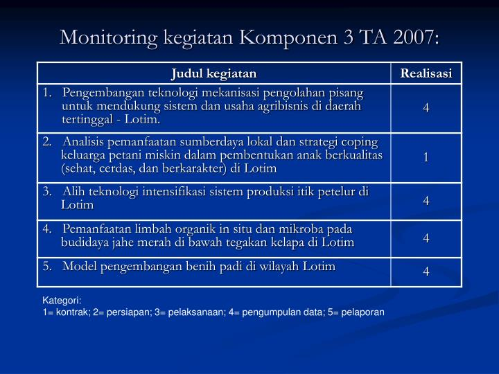 Monitoring kegiatan Komponen 3 TA 2007: