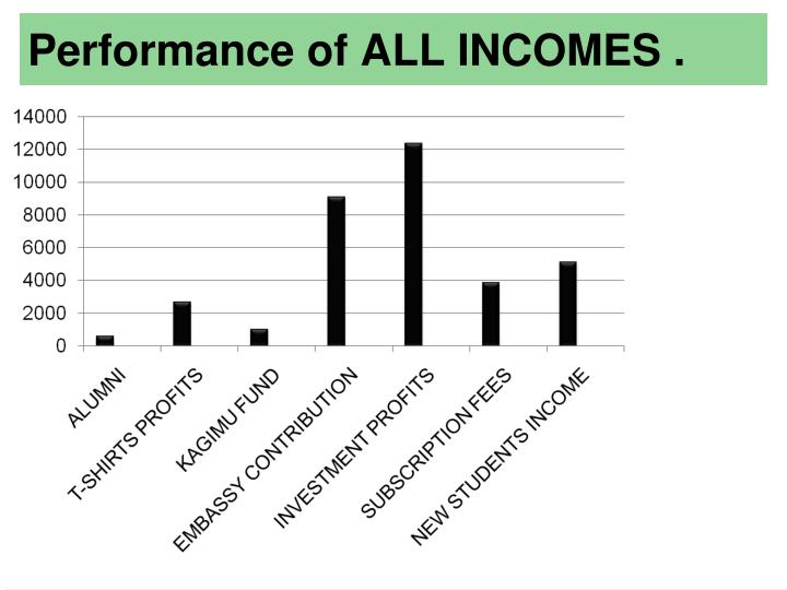 Performance of ALL INCOMES .
