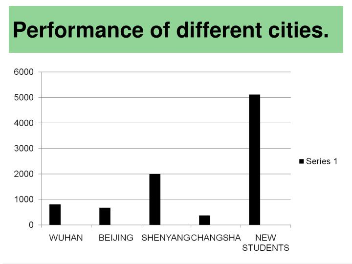 Performance of different cities.