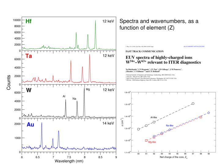 Spectra and wavenumbers, as a function of element (Z)